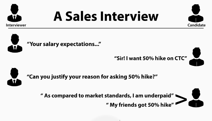 you are up for a job change have got a few interview calls while building up your resume you equally need to work on yourself with the interview - What Are Your Expectations For The Job What Is Your Expected Salary